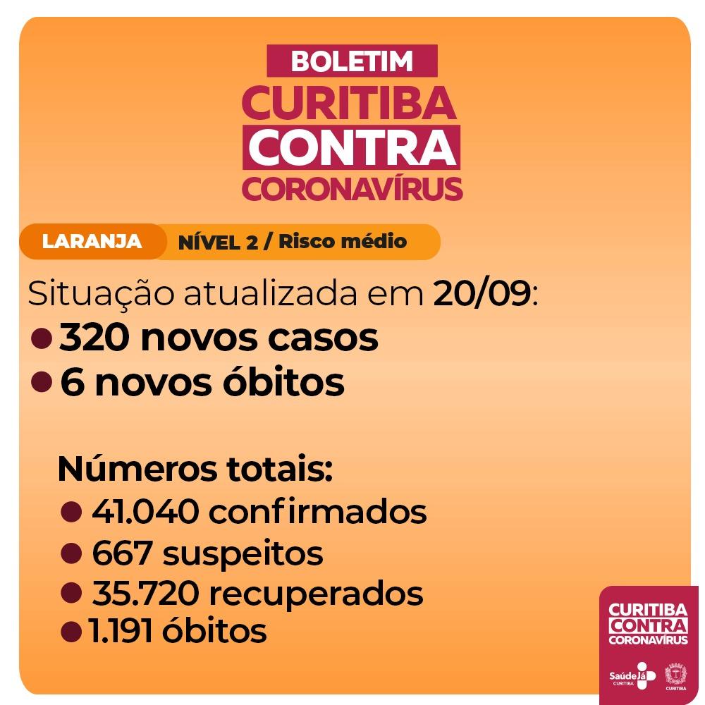Em bandeira laranja, Curitiba registra 320 novos casos e seis mortes por covid-19